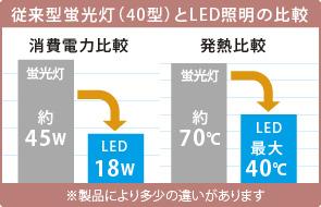 従来型蛍光灯(40型)とLED照明の比較